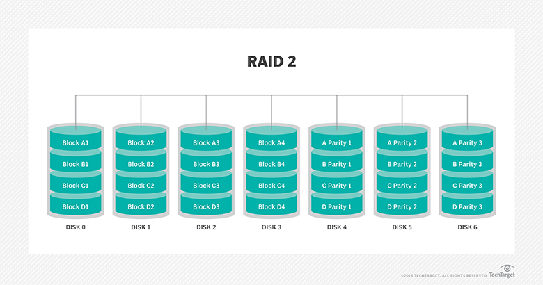 what is raid  redundant array of independent disks     definition    raid  diagram