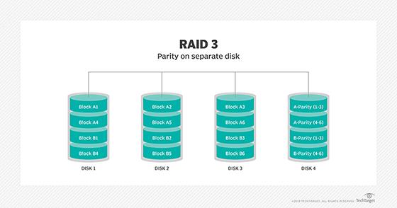 RAID 3 diagram