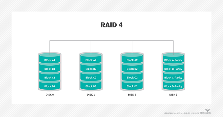 What is RAID (redundant array of independent disks)? - Definition ...