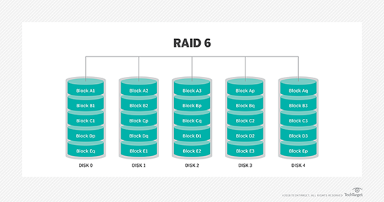 Double-parity RAID