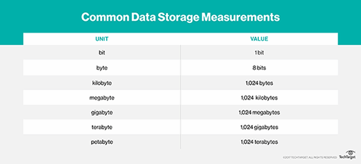 Common data storage measurements