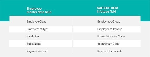 SuccessFactors Employee Central employee data
