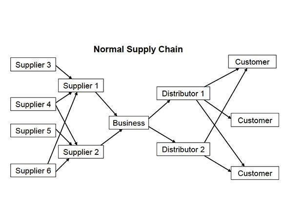 supply chain management business continuity planning