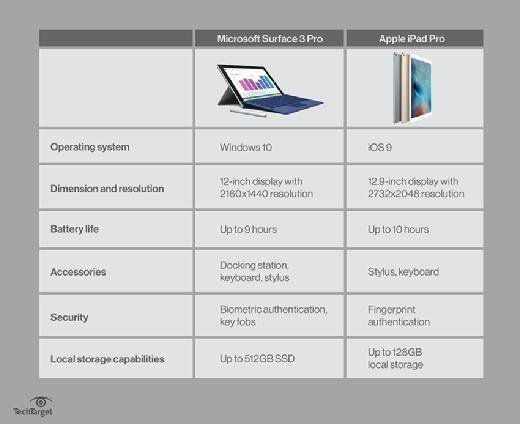 Microsoft Surface 3 Pro vs. Apple iPad Pro features comparison