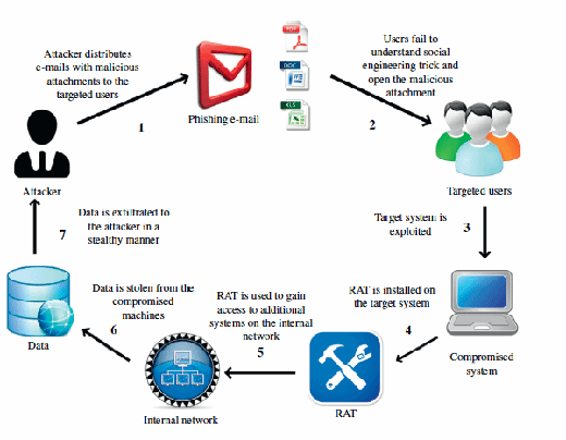 Figure 3.1: Spear phishing attack model use to launch targeted attacks.