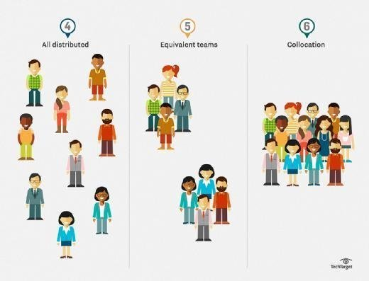 it teams, employees, remote workers, distributed teams, collocation, equivalent teams
