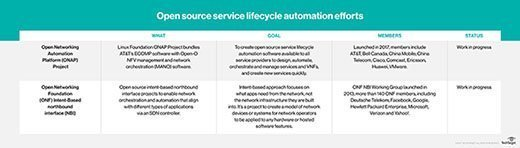 Open source service lifecycle automation efforts
