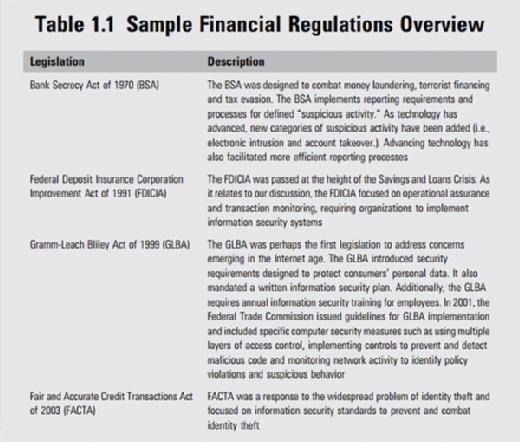Financial regulations