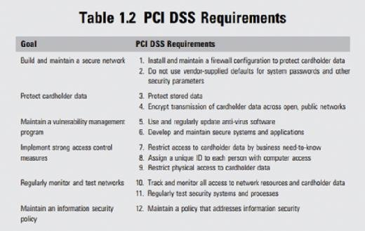 PCI DSS requirements