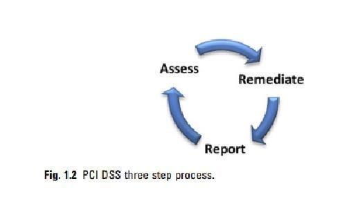 PCI DSS process