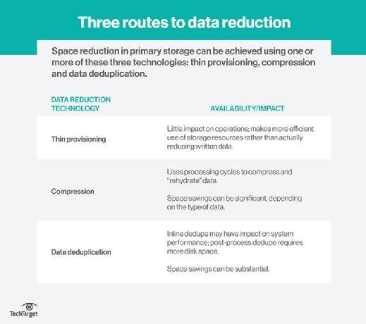Data reduction in primary storage