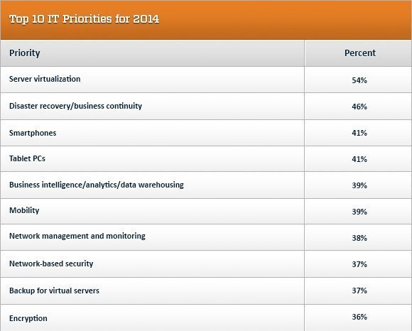 chart, top IT priorities, 2014