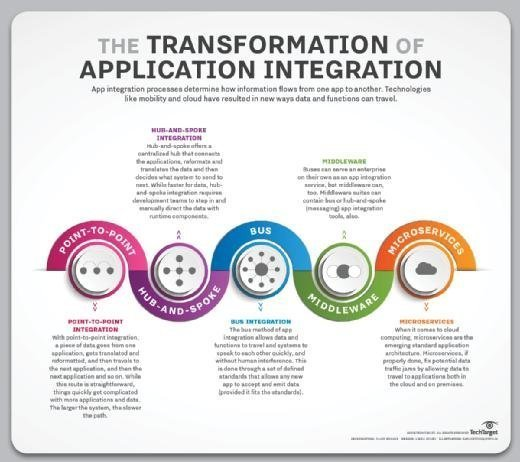 Application integration software and architecture has evolved to meet today's data demands