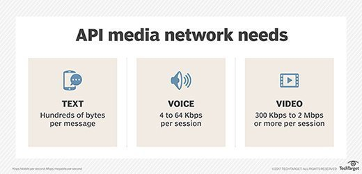 Needs for an API media network