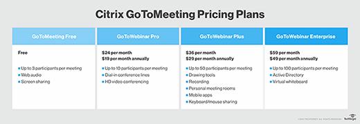 Citrix GoToMeeting pricing plan