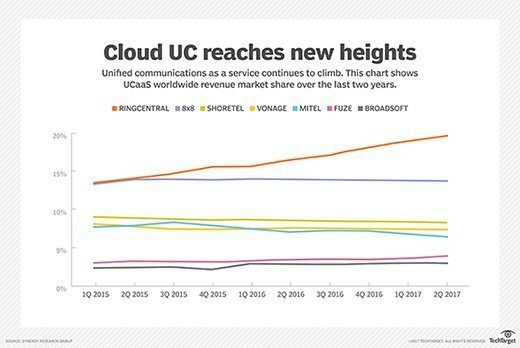 UCaaS market share