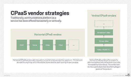 UC CPaaS vendor strategies