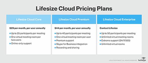 Lifesize Cloud pricing