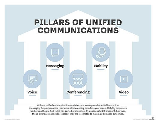 Unified communications apps