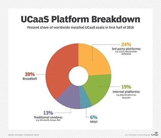 UCaaS platform market share
