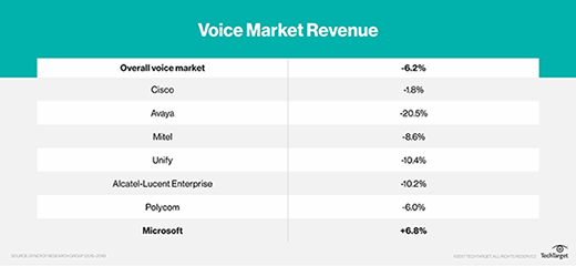voice market revenue