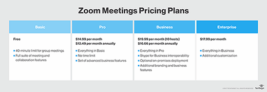 Zoom meetings price plans