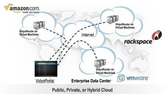 Virtualized VidyoRouter provides ultimate flexibility