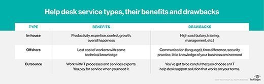 Help desk service types