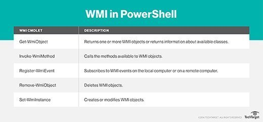 WMI cmdlets PowerShell supports