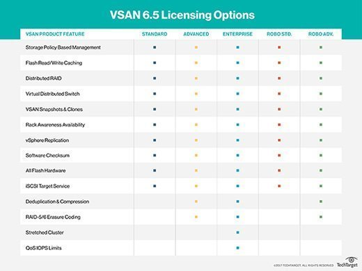 VSAN licensing options