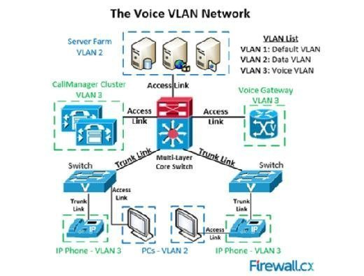 The voice VLAN setup includes IP phones, voice gateways and other VoIP equipment placed in their own network.