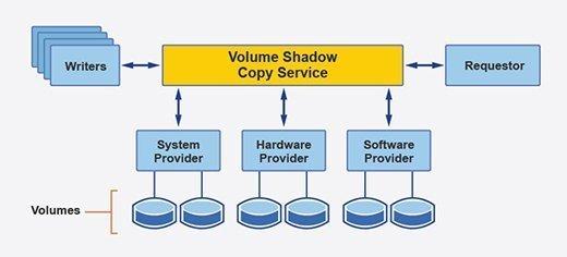 VSS-backup diagram