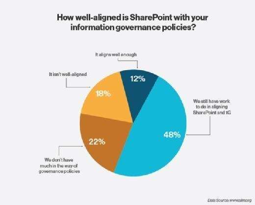 How well-aligned is SharePoint with your information governance policies pie chart