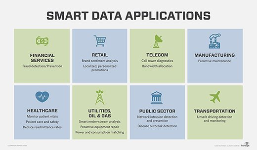 Applications of smart data