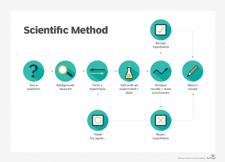 ip1 scientific method molecules scientific inquiry How the scientific method is used to test a hypothesis  a biology investigation  usually starts with an observation—that is, something that catches the biologist's .