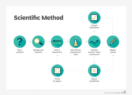 Using the scientific method to confirm a hypothesis