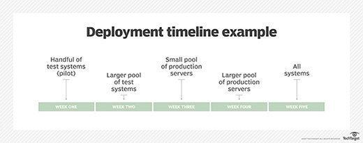 Patch deployment timeline