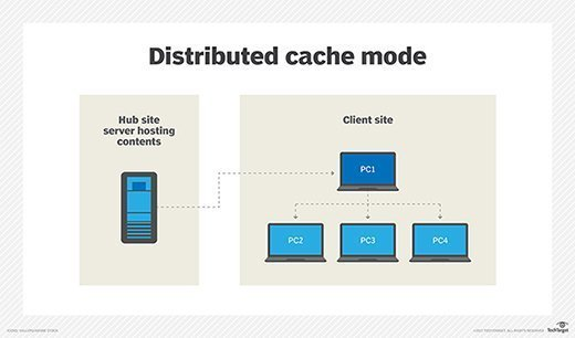Distributed cache mode