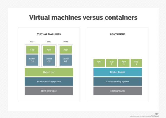 Compare containers and virtual machines