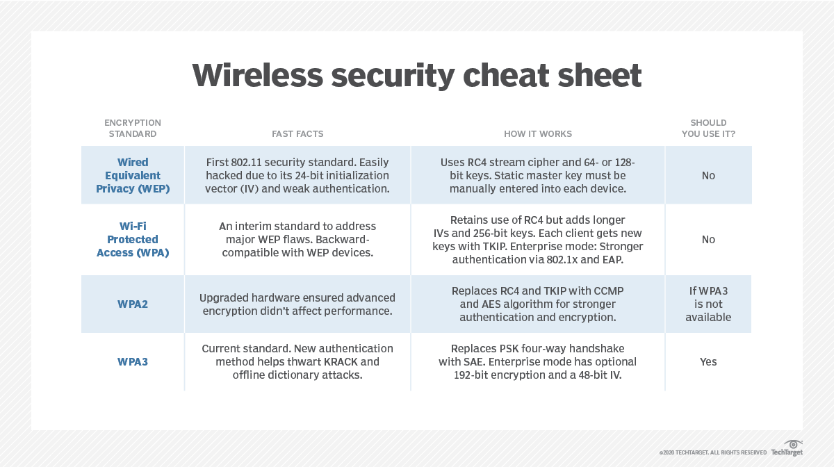 Wireless security cheat sheet