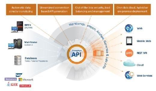 OpenLegacy API Platform