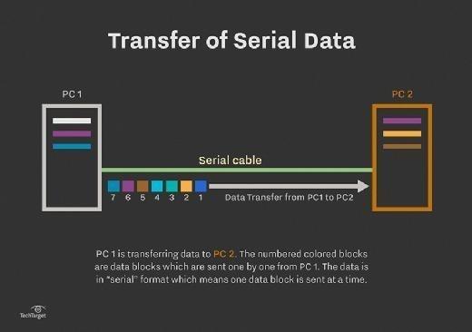 Serial data transfer