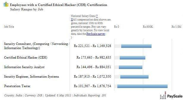 http://cdn.ttgtmedia.com/rms/security/CEH_certification_Salaries.JPG