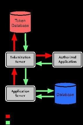 Basic tokenization architecture