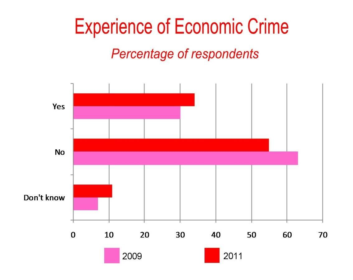 Number of people who have experienced an economic crime