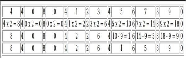Luhn's formula