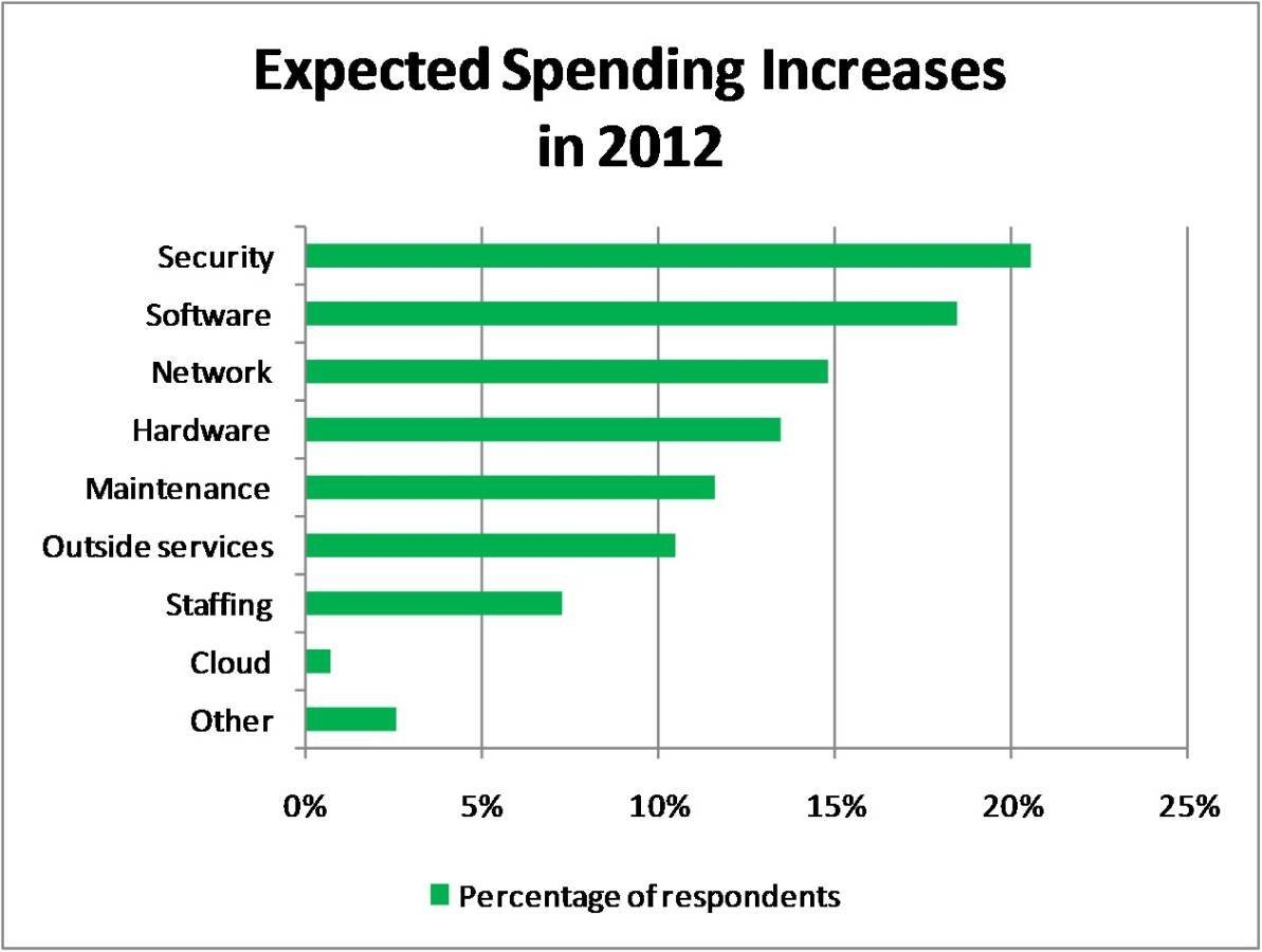 Figure 1. Expected IT spending increases in 2012.