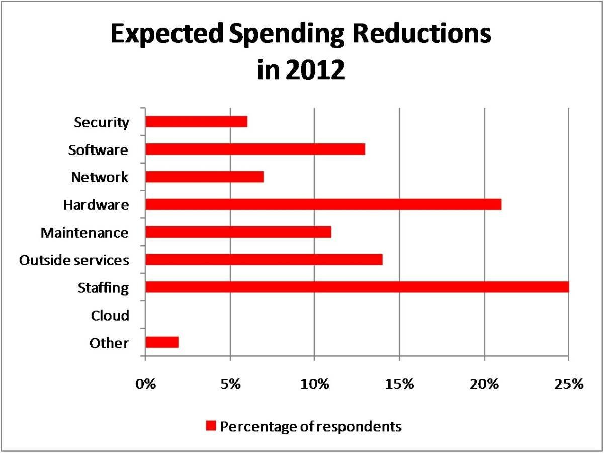 Figure 2. Expected IT spending reductions in 2012.