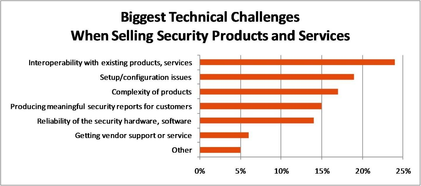 Figure 4. Biggest technical challenges.