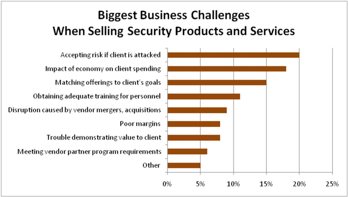 Figure 5. Biggest business challenges.